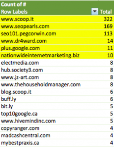 Cleaning spammy backlinks