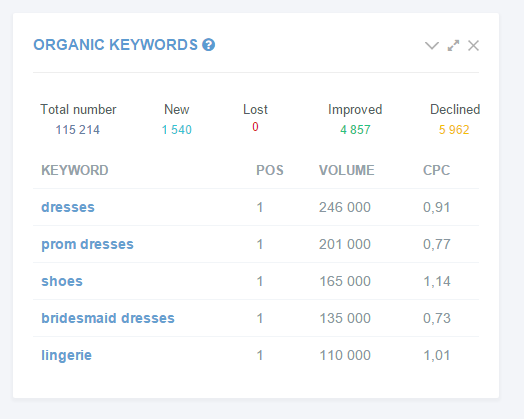Organic keyword over
