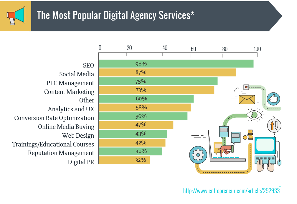 the most popular digital agency services
