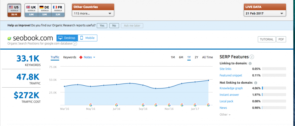 SEMrush domain's organic traffic graphic